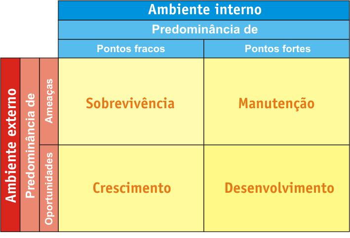 quadrantes da análise swot