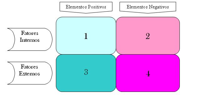 quadrantes para implementação de análise SWOT