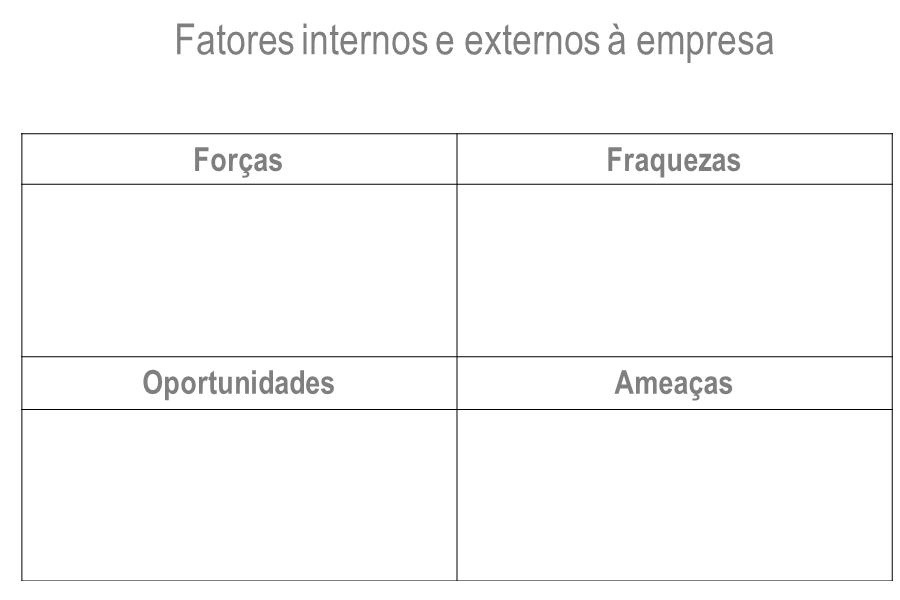 tabela de fatores internos e externos
