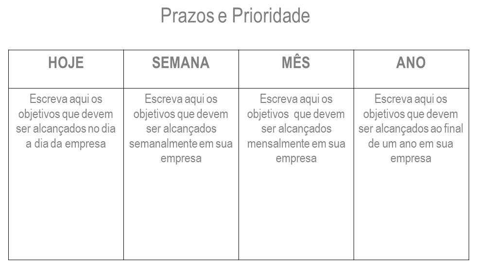 tabela de prazos e prioridades
