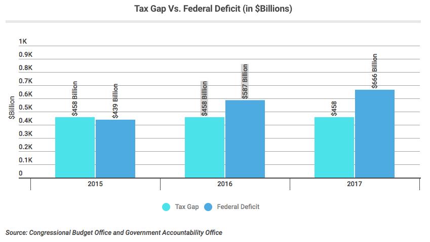 tax gap vs federal deficit