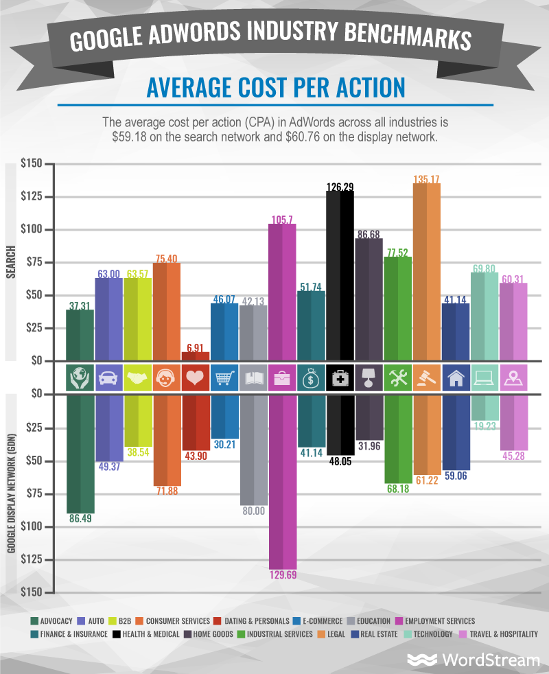 adwords average cost per action