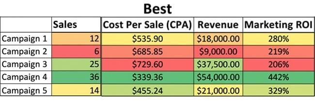 best ppc metrics cpc effectiveness