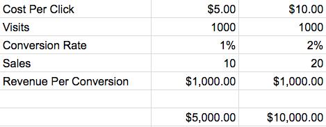 cost per click revenue conversion cpc effectiveness