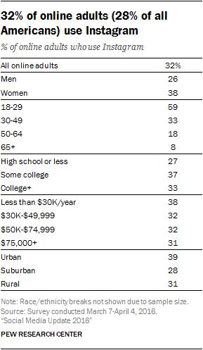 diagrama de acesso por gênero