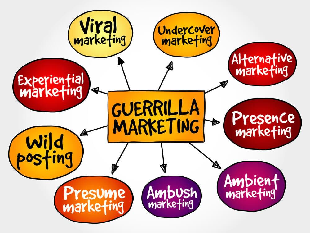 ilustração do titulo marketing de guerrilha e passos do processo para criação