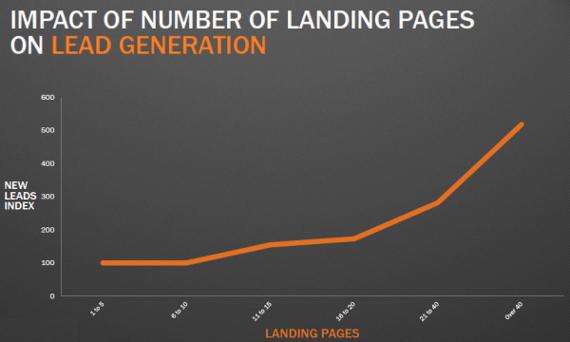 landing page hubspot data