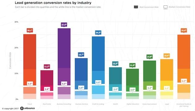 lead gen conversion by industry