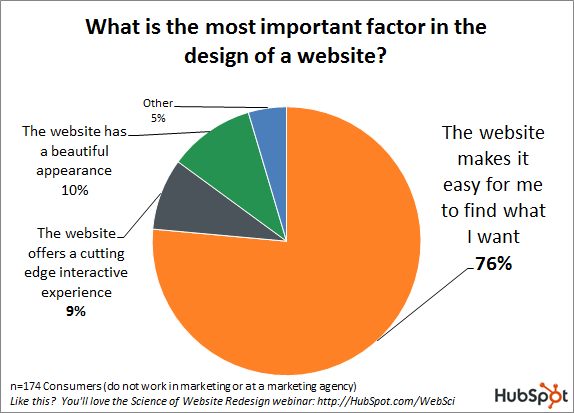 most important factor in design of website