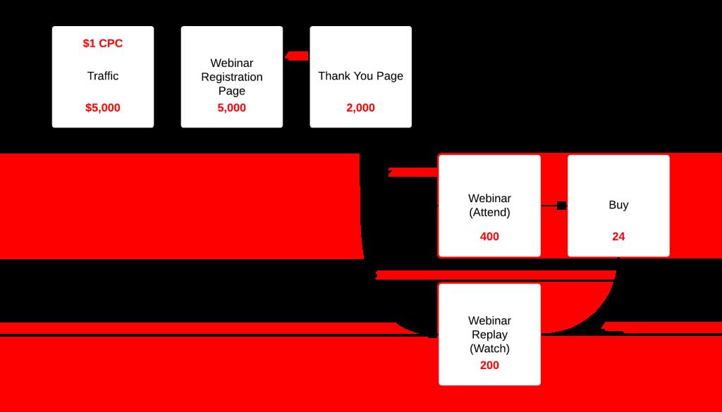 optimizing webinar landing page