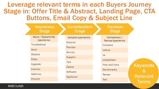 relevant terms in buyers journey