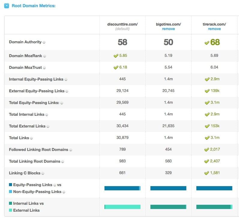 root domain metrics