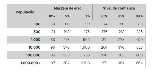 tabela de pesquisa da plataforma SurveyMonkey