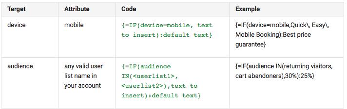 target attribute code example