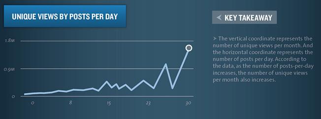 unique views by posts per day