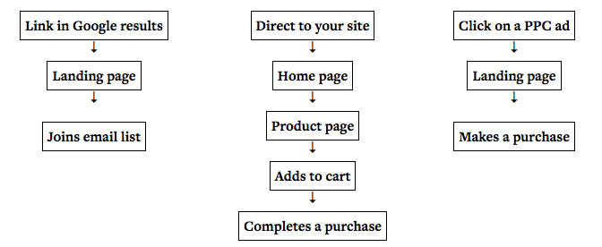 user flow funnel