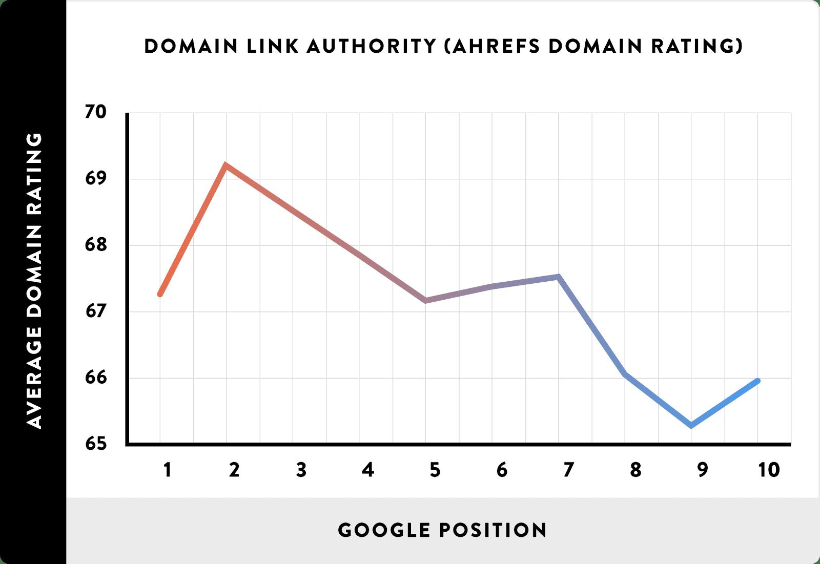 08 Domain Link Authority AHREFs Domain Rating line