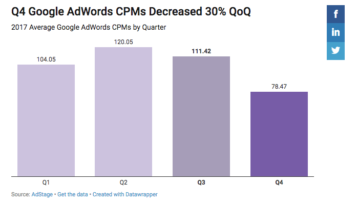 Google AdWords CPC Decreased 42 in Q4 2017 The AdStage Blog