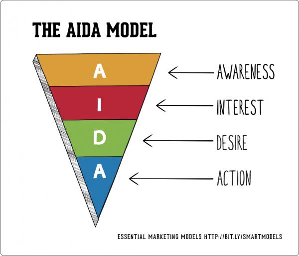 The AIDA model 600x513