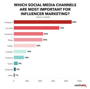 Top Social Media for Influencer Marketing