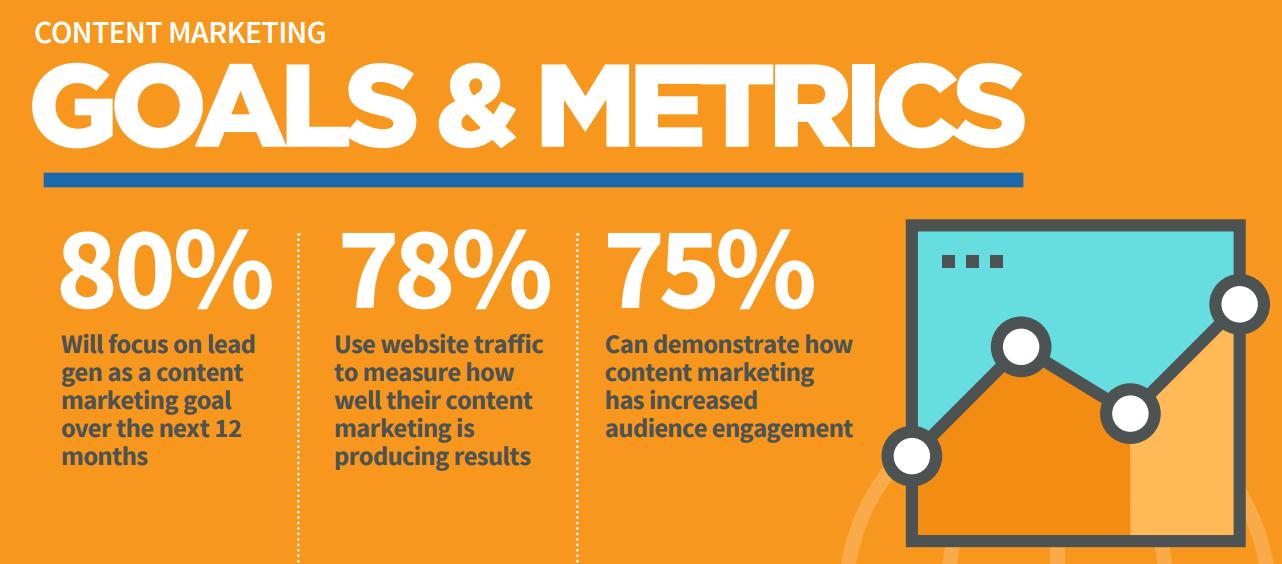 content marketing goals and metrics