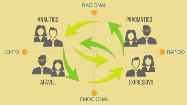 diagrama de segmentação psicográfica