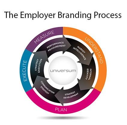 employer branding process