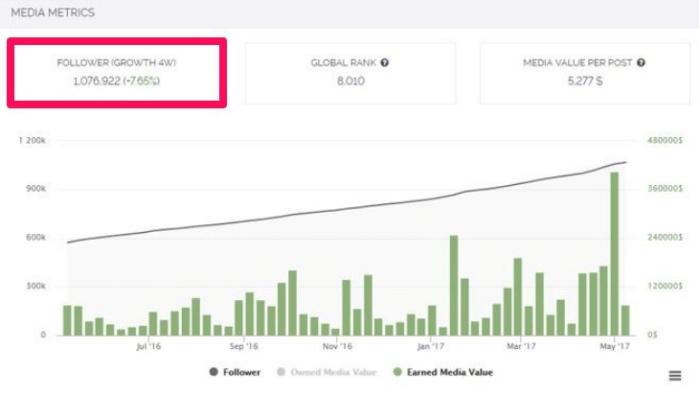 ferramenta influencer dashboard mostrando gráficos relacionados ao marketing no instagram