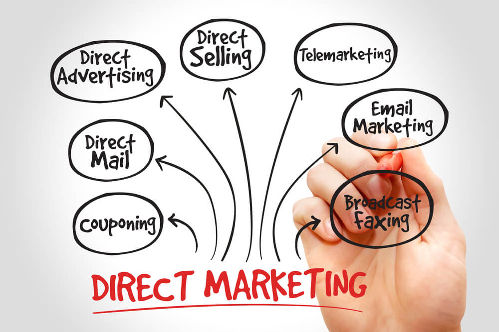 formas de marketing direto