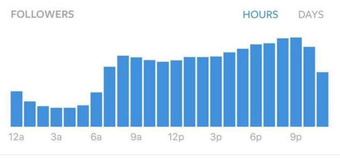 gráfico de acesso dos seguidores por horários