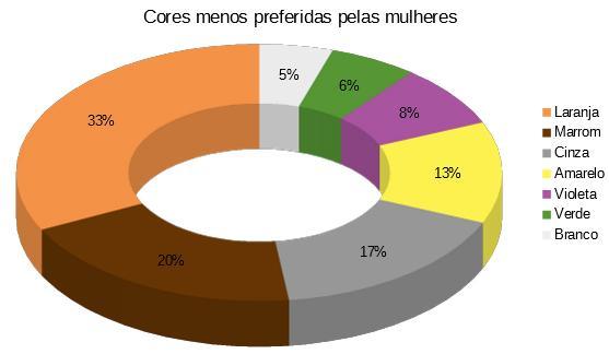 gráfico de cores menos preferidas pelas mulheres
