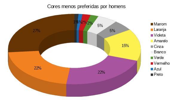 gráfico de cores menos preferidas por homens