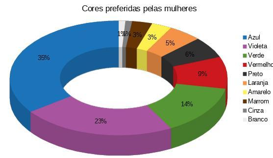 gráfico de cores preferidas pelas mulheres