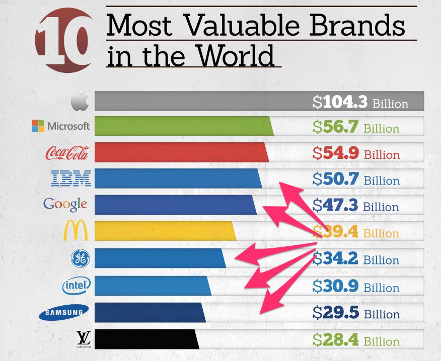 gráfico de predominancia das marcas no mundo
