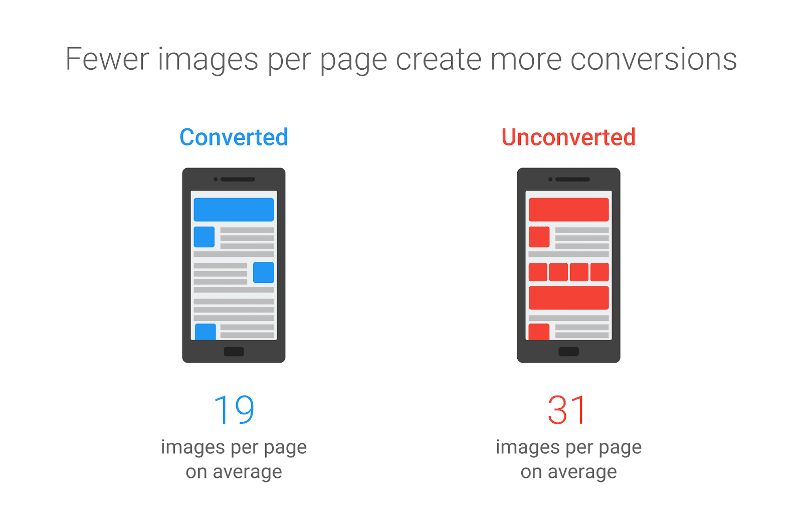 images per page conversions
