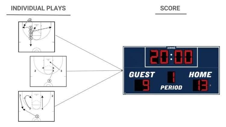 individual plays score