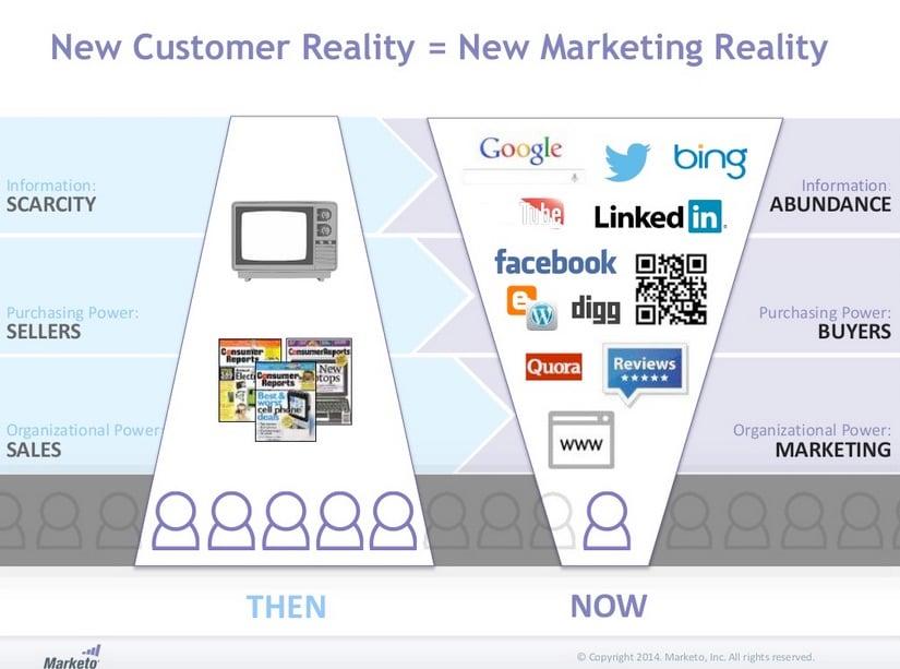new marketing reality