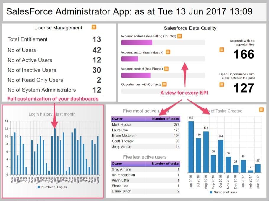 salesforce administrator app