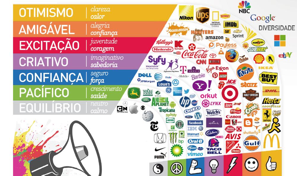 significado das cores presentes nas marcas