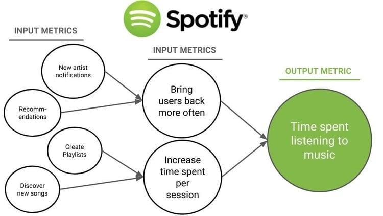 spotify input output metrics