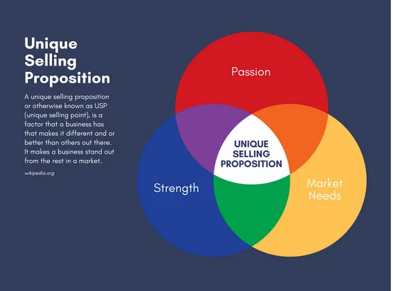 2018 04 08 18 02 49 Unique selling proposition 3 Circle Venn Diagram Templates by Canva