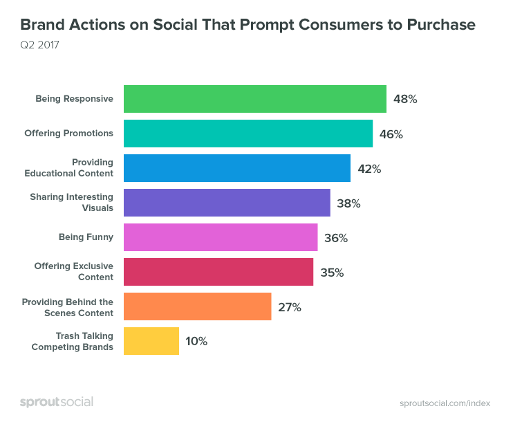 Brand social actions