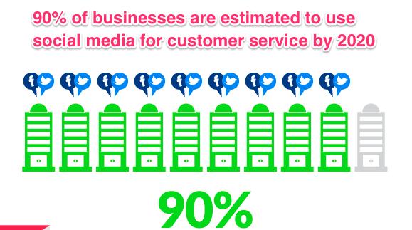 Social Media Customer Service Statistics and Trends Infographic Social Media Today