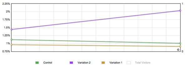 100 Conversion Optimization Case Studies