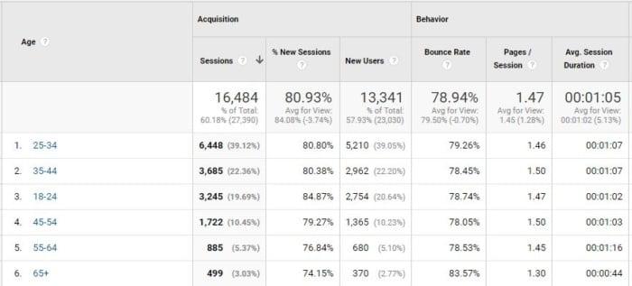 τμηματοποίηση ποσοστού εγκατάλειψης ανάλυση ανάλυσης ηλικίας google analytics 2