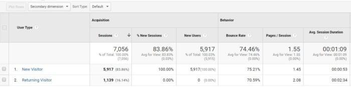 google analytics νέο έναντι ποσοστού εγκατάλειψης χρηστών που επιστρέφει