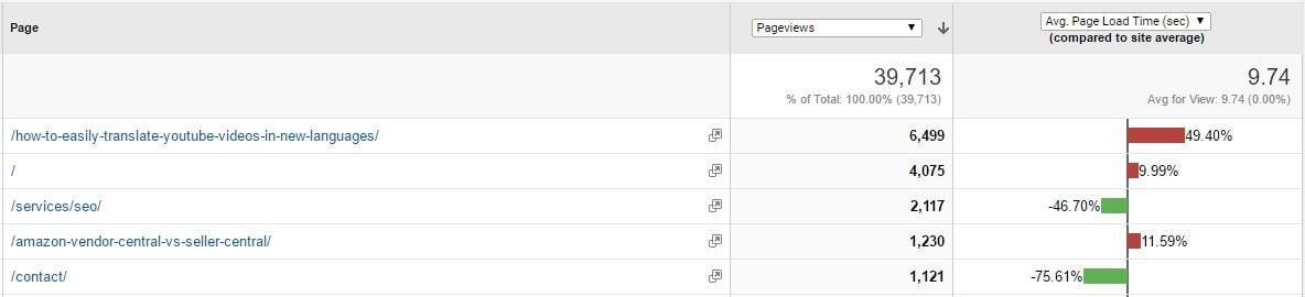 google analytics site speed