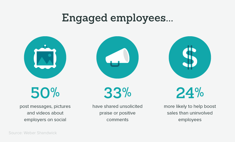 important employee engagement engaged employee stats