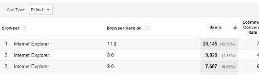 bounce rate by browser in GA breakdown