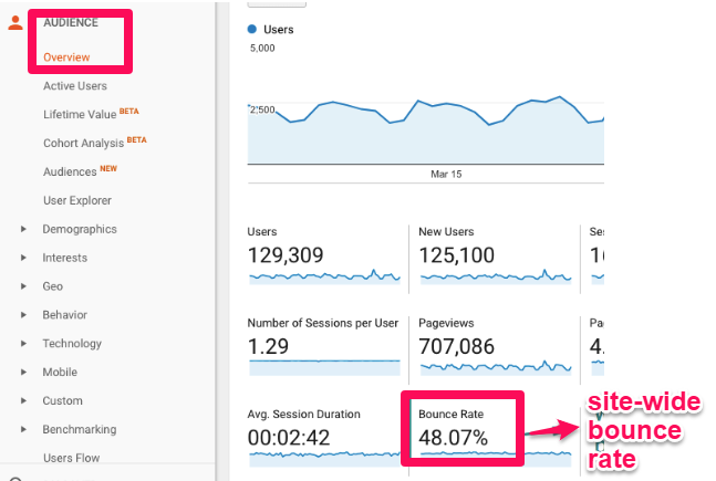 Image result for google analytics bounce rate